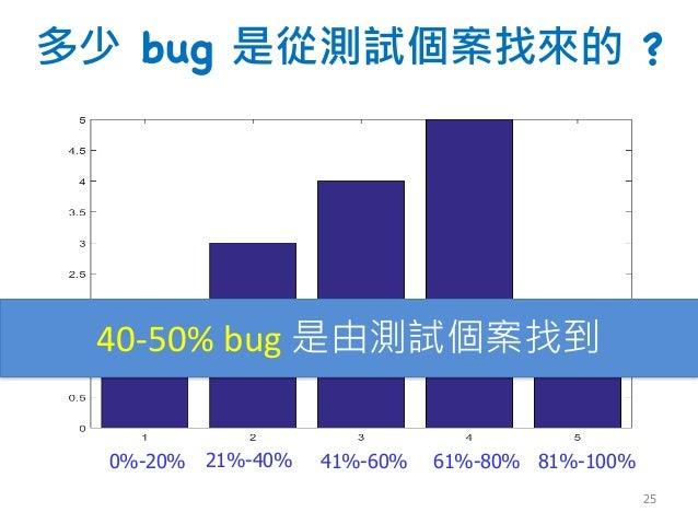 多少 bug 是從測試個案找來的 ? 40-50% bug 是由測試個案找到 0%-20% 21%-40% 41%-60% 61%-80% 81%-100% 25