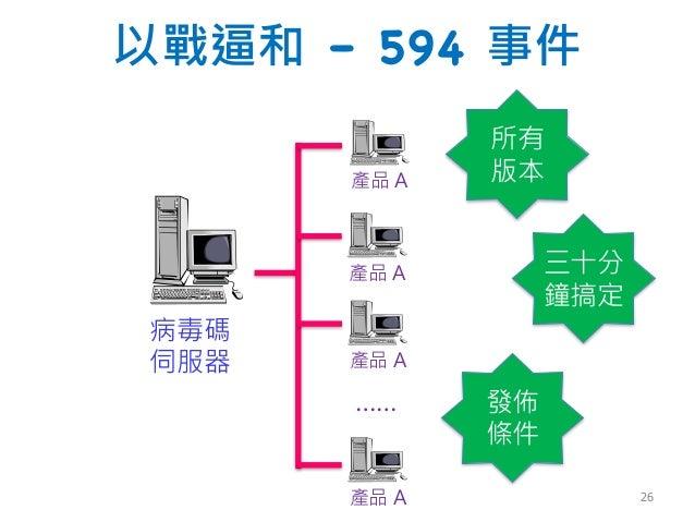 以戰逼和 – 594 事件 病毒碼 伺服器 產品 A 產品 A 產品 A 產品 A …… 所有 版本 三十分 鐘搞定 發佈 條件 26