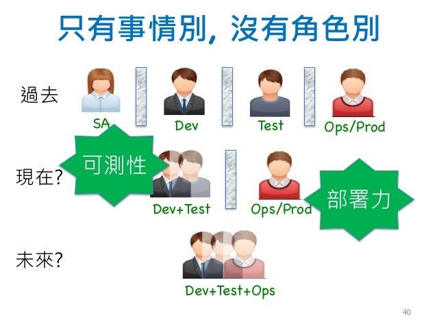 只有事情別, 沒有角色別 過去 未來? 現在? SA Ops/ProdTestDev Ops/ProdDev+Test Dev+Test+Ops 部署力 可測性 40