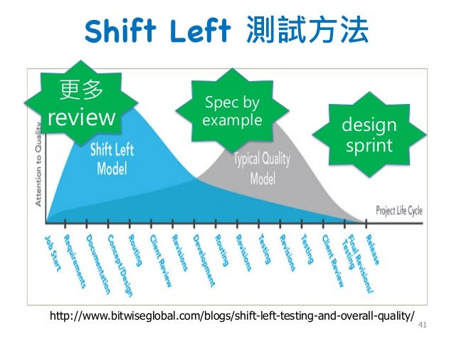 Shift Left 測試方法 http://www.bitwiseglobal.com/blogs/shift-left-testing-and-overall-quality/ 更多 review Spec by example desig...