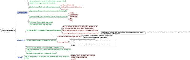 Testing Legacy Apps Mindmap