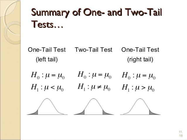 Tailed hypothesis