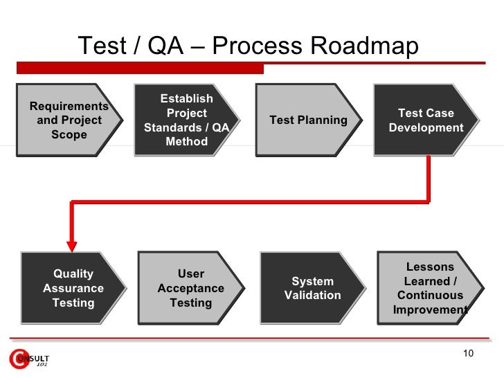 Testing Quality Assurance - Qa roadmap template