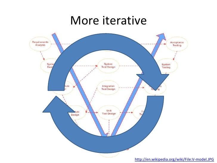 Testing Sap: Modern Methodology
