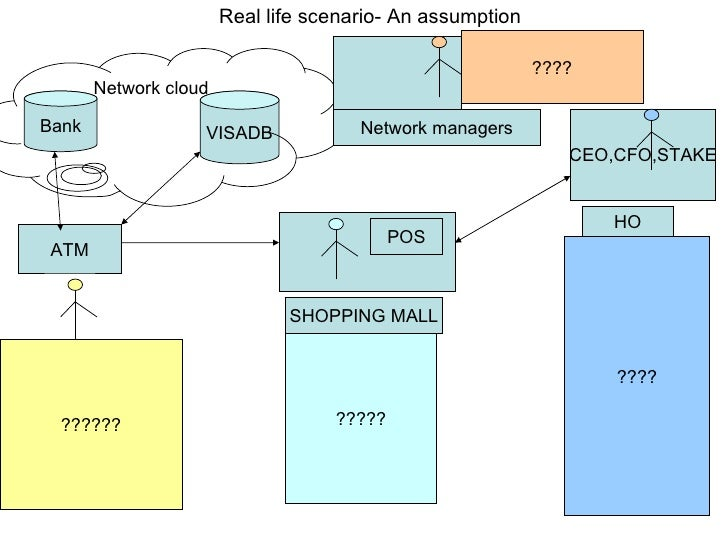 Real life scenario- An assumption ATM SHOPPING MALL POS CEO,CFO,STAKE Bank VISADB Network cloud HO ?????? ????? ???? Netwo...