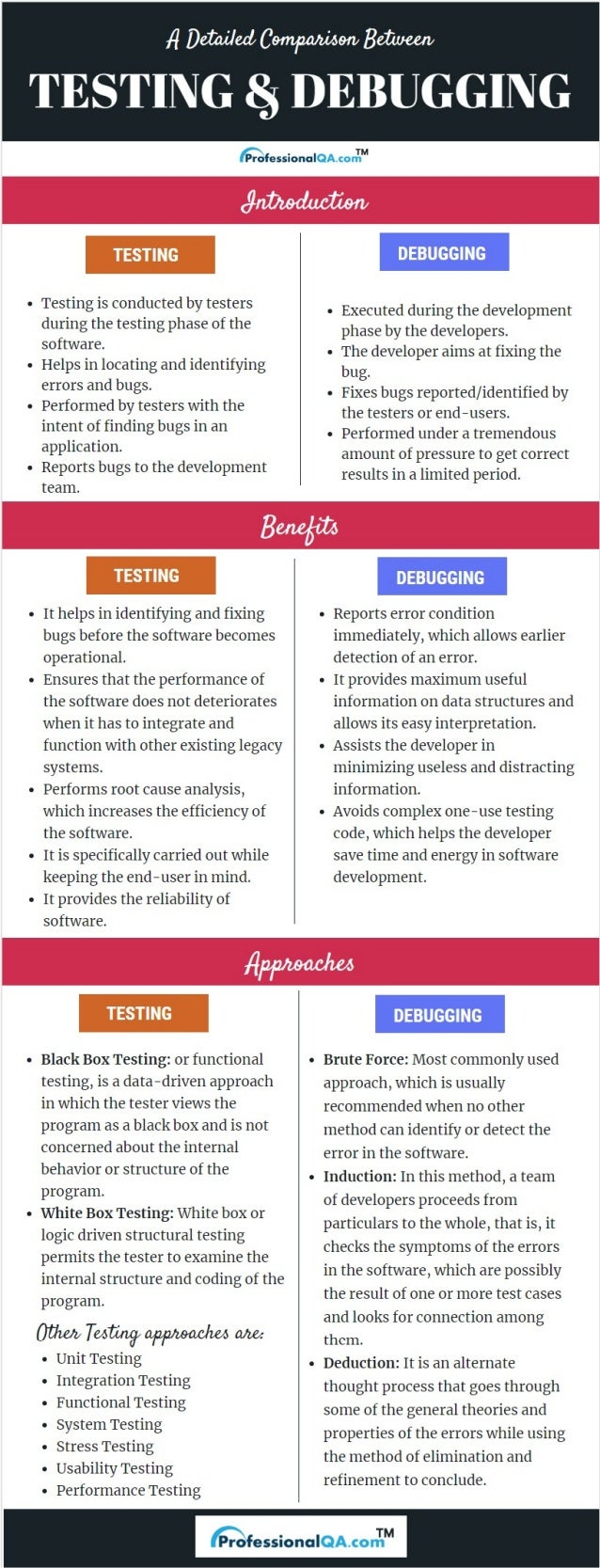 A Detailed Comparison of Testing and Debugging: