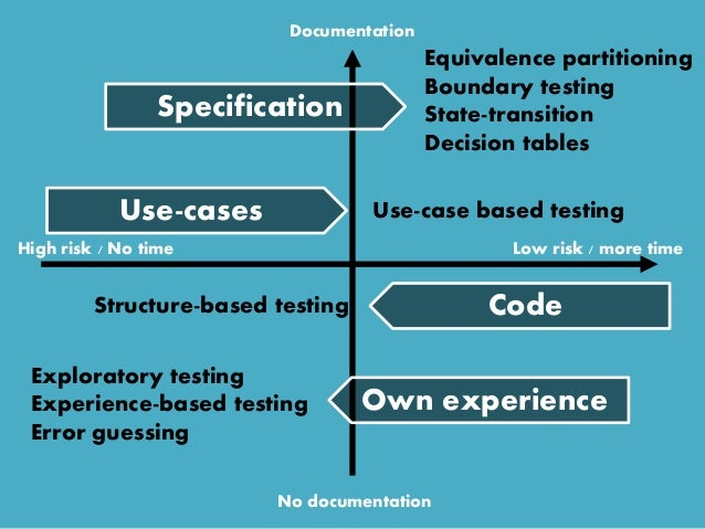 High risk / No time Low risk / more time Exploratory testing Experience-based testing Error guessing Structure-based testi...