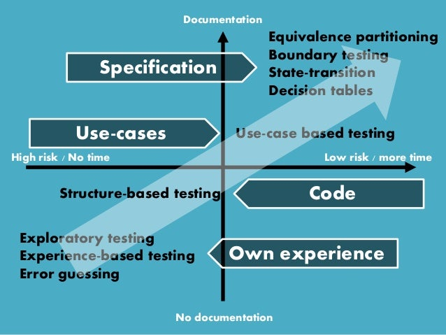 High risk / No time Low risk / more time Documentation No documentation Exploratory testing Experience-based testing Error...