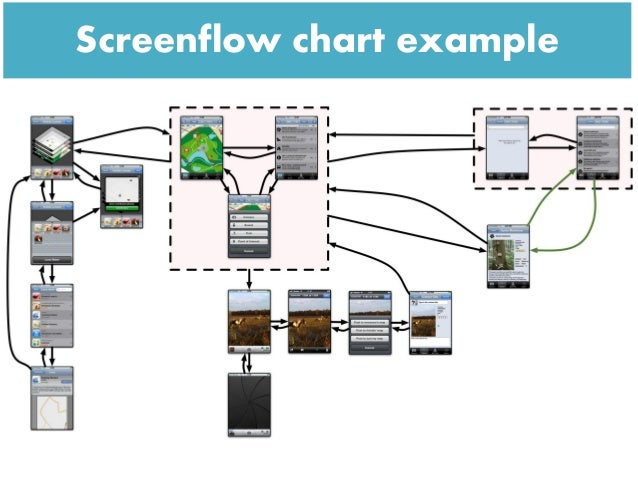 Screenflow chart example