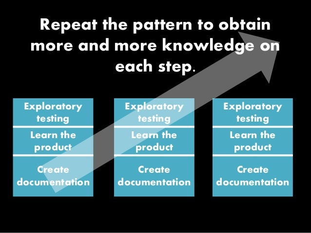 Exploratory testing Learn the product Create documentation Exploratory testing Learn the product Create documentation Expl...
