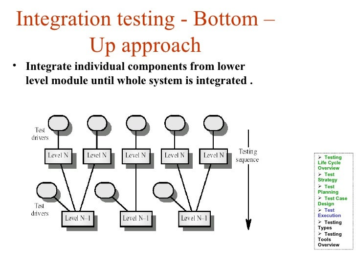 Bottom up integration testing driverlayer search engine for Integration test case template