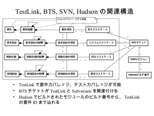 TestLink, BTS, SVN, Hudson の関連構造 • TestLink で要件カバレッジ、テストカバレッジが可能 • BTS チケットが TestLink と Subversion を関連付ける • Hudson でビルドされた...