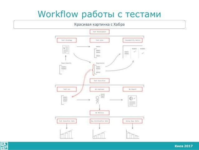 Киев 2017 Workflow работы с тестами Красивая картинка с Хабра