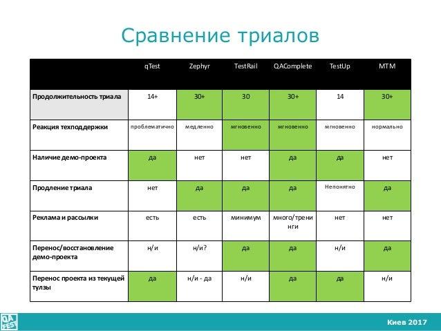 Киев 2017 Сравнение триалов qTest Zephyr TestRail QAComplete TestUp MTM Продолжительность триала 14+ 30+ 30 30+ 14 30+ Реа...