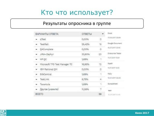 Киев 2017 Кто что использует? Результаты опросника в группе