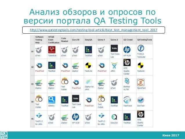 Киев 2017 Анализ обзоров и опросов по версии портала QA Testing Tools http://www.qatestingtools.com/testing-tool-article/b...