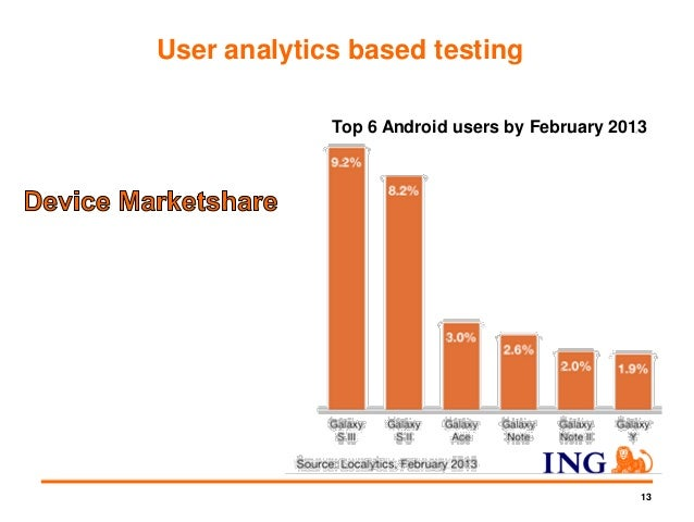 14 Device Marketshare Source: http://chitika.com/ios-version-distribution / Usage of iOS versions – March 2013 User analyt...