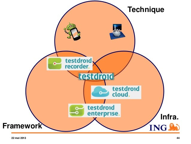 Yvonne and others - Mobile test automation the ING mobile app