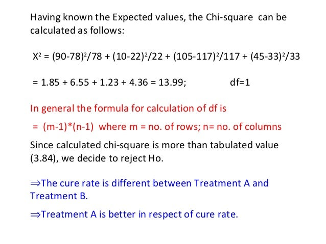 Test of significance (t-test, proportion test, chi-square test)