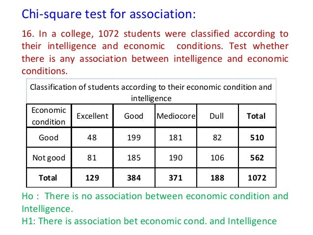 Test of significance t test proportion test chi square for P table for chi square test