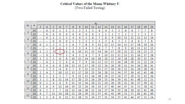 Test of significance for Mann whitney u table