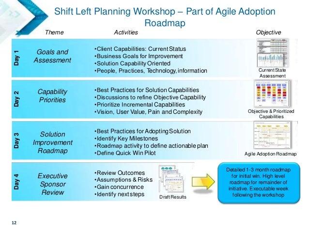 12 Shift Left Planning Workshop – Part of Agile Adoption Roadmap Goals and Assessment •Client Capabilities: CurrentStatus ...