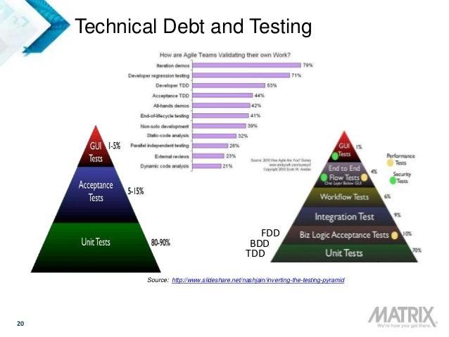 20 Technical Debt and Testing TDD BDD Source: http://www.slideshare.net/nashjain/inverting-the-testing-pyramid FDD
