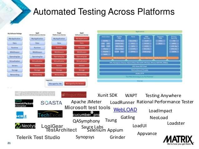 21 Automated Testing Across Platforms Loadster LogiGear TestArchitect Microsoft test tools QASymphony Telerik Test Studio ...