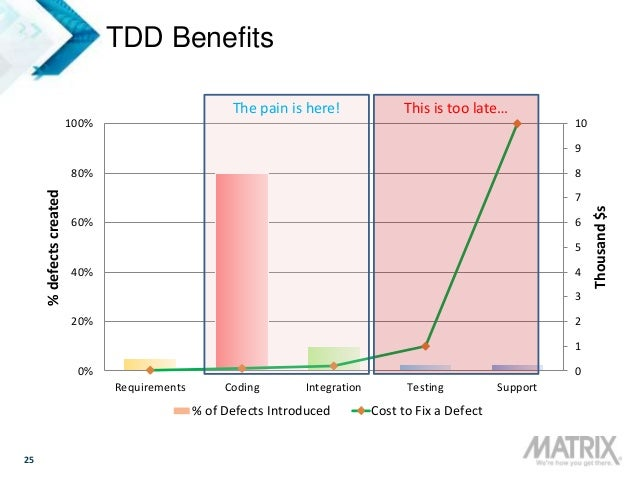 25 TDD Benefits 0 1 2 3 4 5 6 7 8 9 10 0% 20% 40% 60% 80% 100% Requirements Coding Integration Testing Support Thousand$s ...