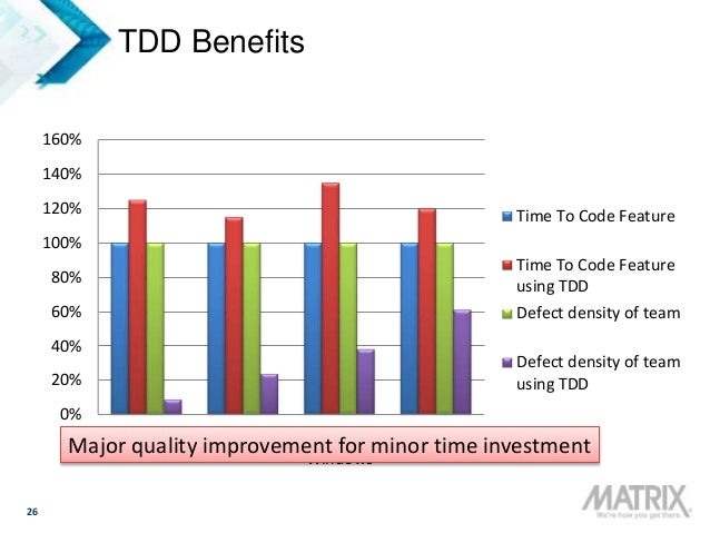 26 TDD Benefits 0% 20% 40% 60% 80% 100% 120% 140% 160% MS: VS MS: MSN MS: Windows IBM: Drivers Time To Code Feature Time T...