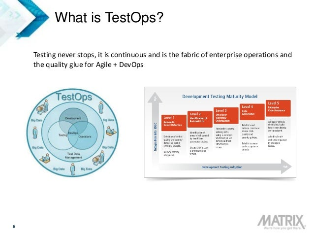 6 What is TestOps? Testing never stops, it is continuous and is the fabric of enterprise operations and the quality glue f...
