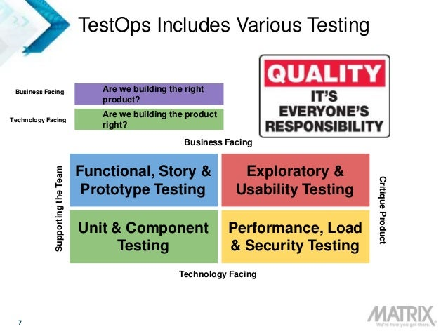 7 TestOps Includes Various Testing Are we building the right product? Are we building the product right? Business Facing T...
