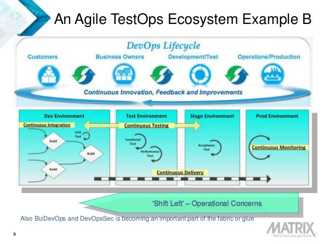 9 An Agile TestOps Ecosystem Example B 'Shift Left' – Operational Concerns Also BizDevOps and DevOpsSec is becoming an imp...