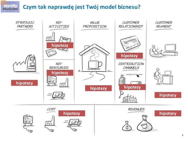Przykłady MVP i metod badania rynku startupu Slide 3