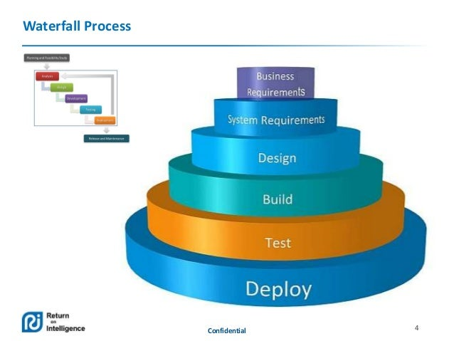 Test process in agile vs waterfall for Waterfall and agile design processes