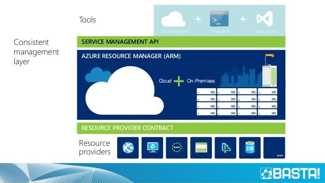 Azure Resource Manager Describe WHERE Resource Inventory WHAT Component Relationships HOW Tags + links + groups Control WH...