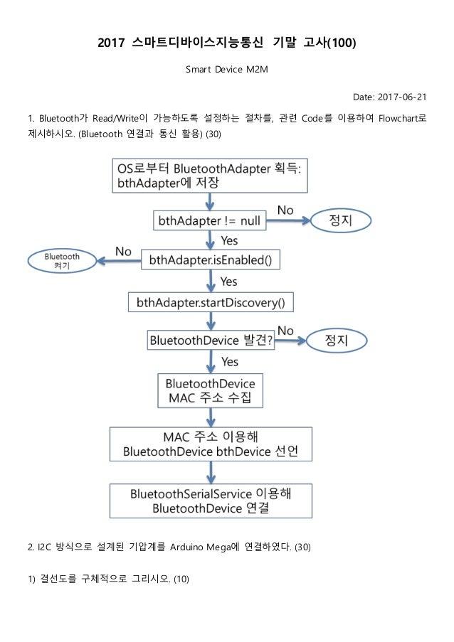 2017 스마트디바이스지능통신 기말 고사(100) Smart Device M2M Date: 2017-06-21 1. Bluetooth가 Read/Write이 가능하도록 설정하는 절차를, 관련 Code를 이용하여 Flow...