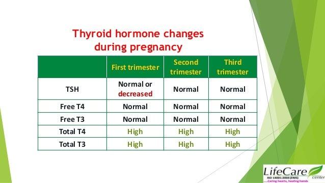 Interpretation Of Thyroid Function Tests In Pregnancy Jyoti Bhaskar