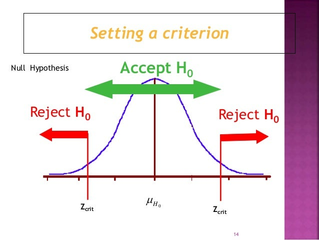 Setting a criterion  Accept H0  Reject H0 Reject H0  H0   Zcrit Zcrit  Null Hypothesis  14