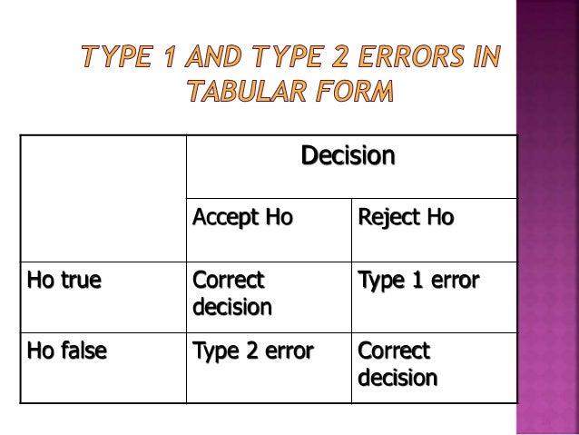Decision  Accept Ho Reject Ho  Correct Type 1 error  decision  Ho true  Correct  decision  Ho false Type 2 error  16