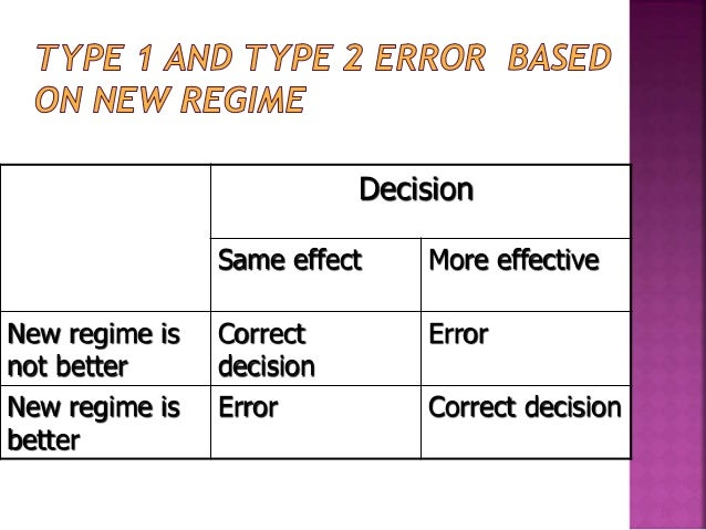 Decision  Same effect More effective  New regime is  Correct Error  not better  decision  New regime is Error Correct deci...