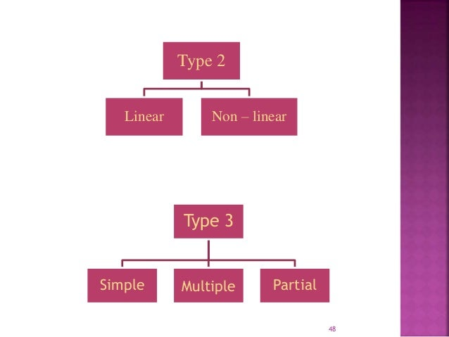 Type 2  Linear Non – linear  Type 3  Simple Multiple Partial  48