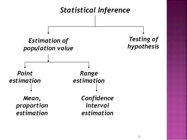 Statistical Inference  Estimation of  population value  Testing of  hypothesis  Point  estimation  Range  estimation  Mean...