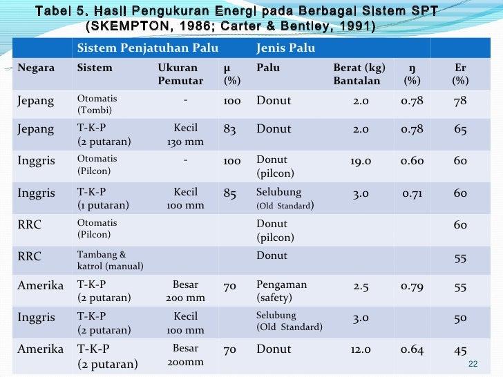 Test Soil Spt Ang 2009