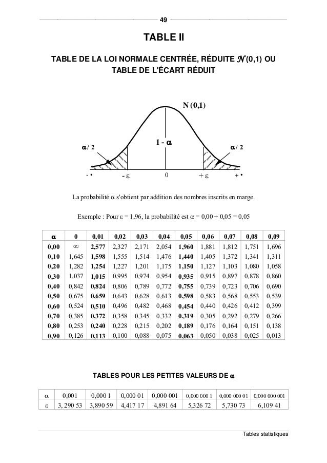 Tests relatifs aux fr quences et au khi deux - Table de loi normale centree reduite ...
