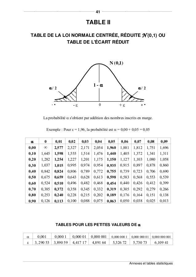 Tests relatifs aux variances et aux moyennes for Table z loi normale
