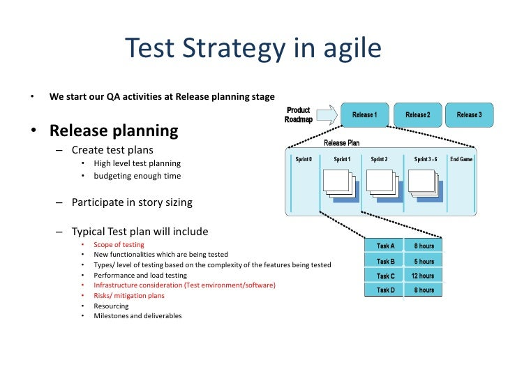 Agile testing strategy for Test automation strategy document template