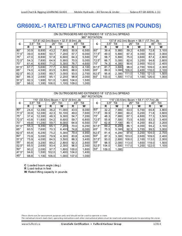 Attractive Wire Rope Chart And Weight Chart Inspiration - Everything ...