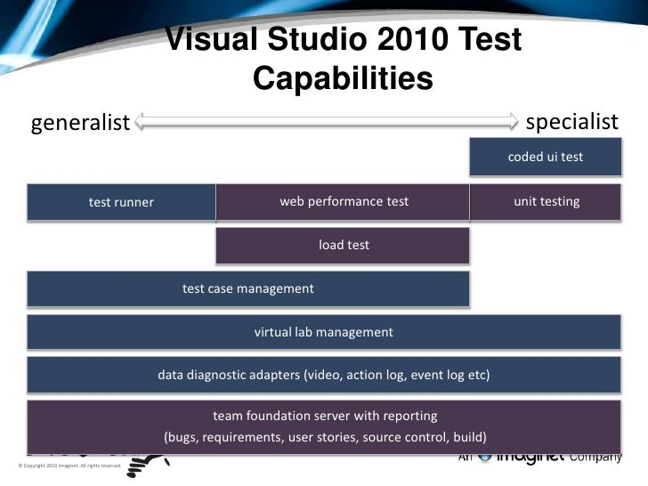 Full Testing Experience - Visual Studio and TFS 2010