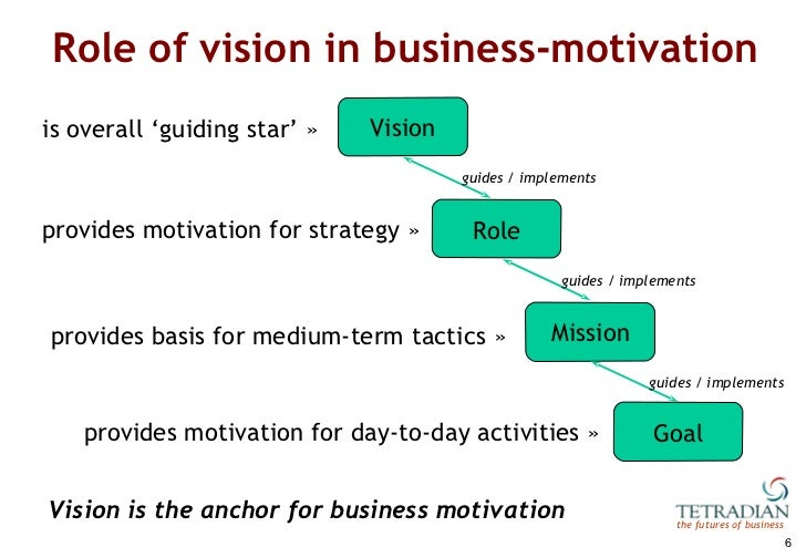 """theoretical framework on vision mission goals and objectives Mission, vision, values, objectives and philosophy of an organization  an organization strives is termed as """"mission"""", purpose, objective, goal, target etc ."""
